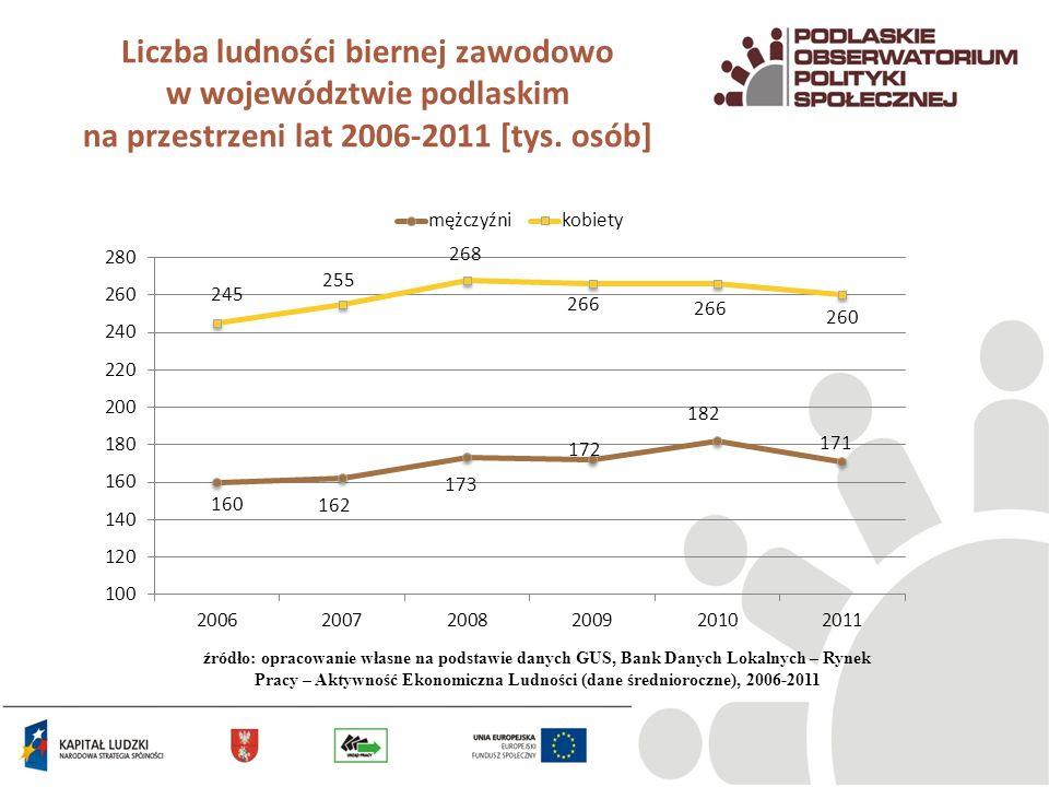 Liczba ludności biernej zawodowo w województwie podlaskim na przestrzeni lat 2006-2011 [tys. osób]